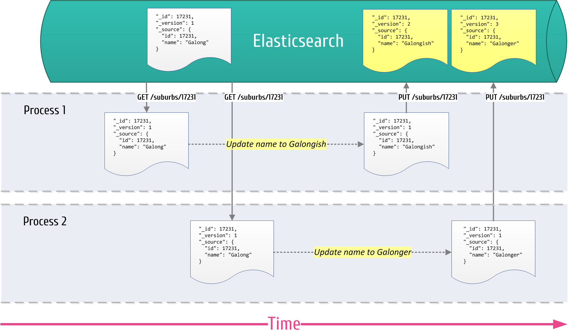 Optimistic Concurrency with Elasticsearch and NEST